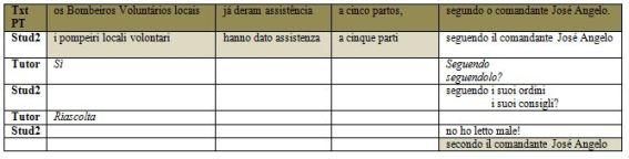 Portoghese grammatica online dating