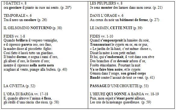 19 Poèmes De Giovanni Pascoli Traduits Par Yves Bonnefoy